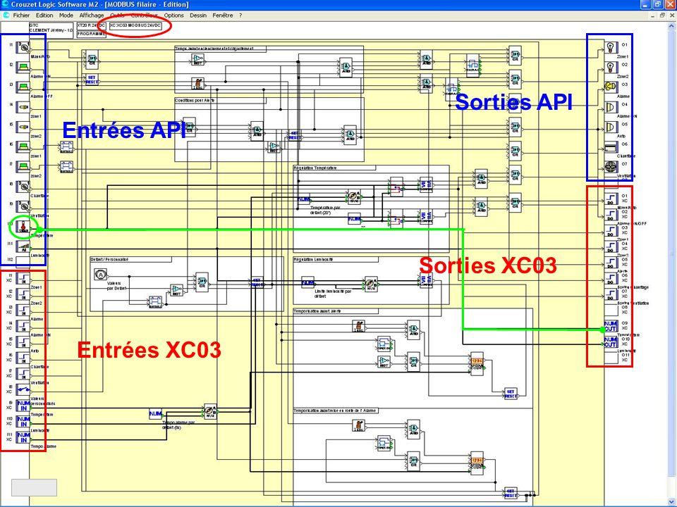 Sorties API Entrées API Sorties XC03 Entrées XC03