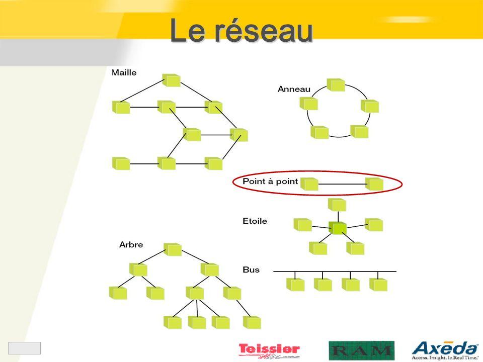 Le réseau