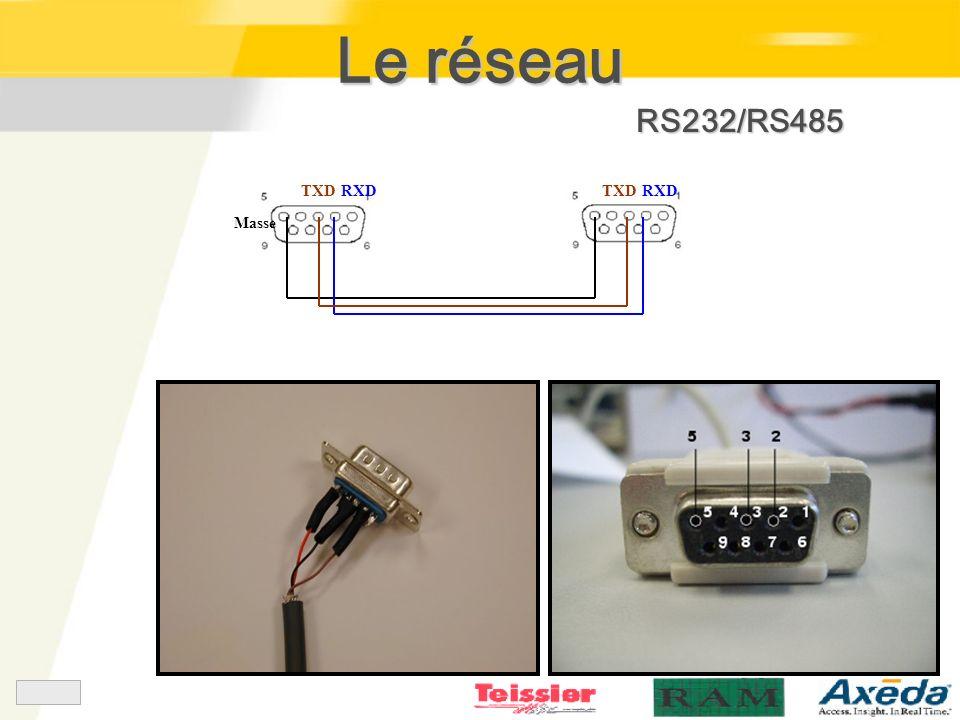 Le réseau RS232/RS485 TXD RXD Masse