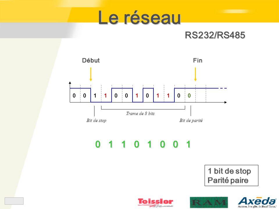 Le réseau RS232/RS485 1 1 1 1 bit de stop Parité paire Début Fin 1 1 1