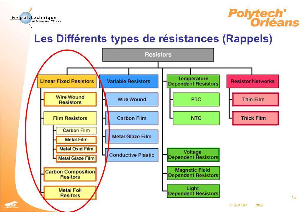 Les Différents types de résistances (Rappels)