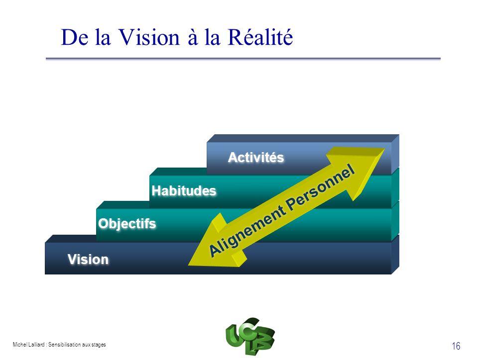 De la Vision à la Réalité