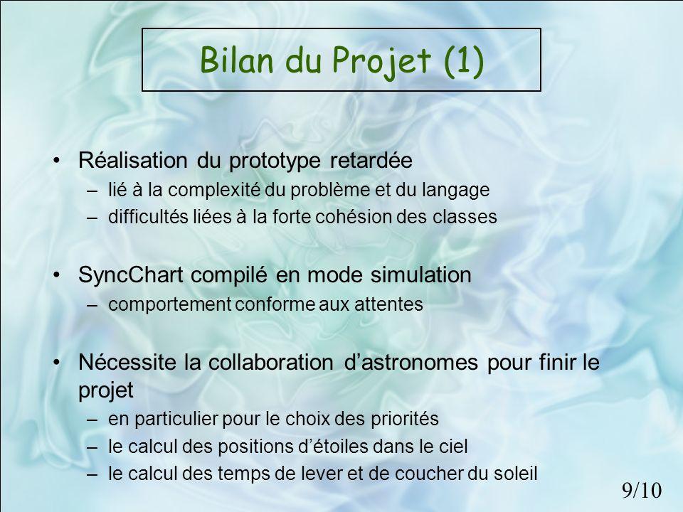 Bilan du Projet (1) Réalisation du prototype retardée