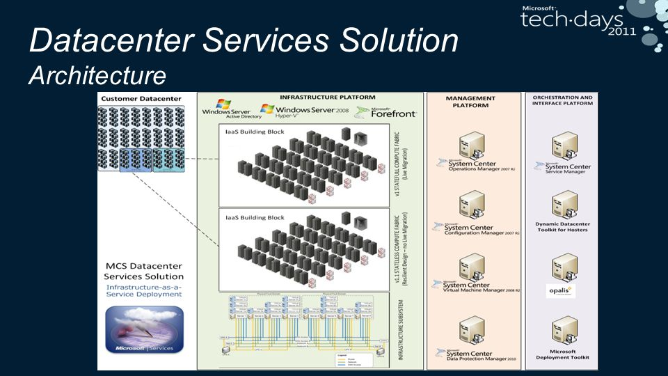 Datacenter Services Solution Architecture