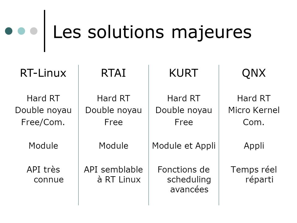 Les solutions majeures
