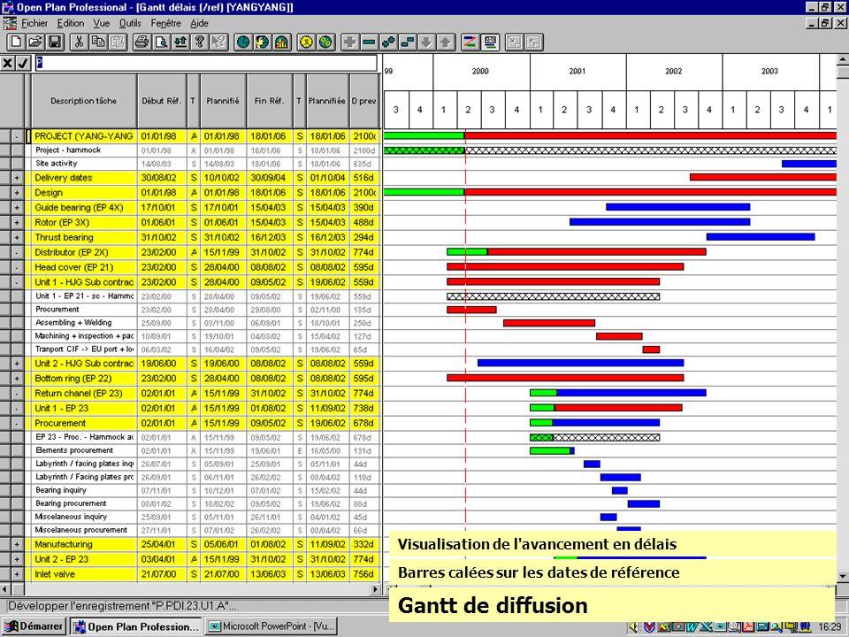 Gantt de diffusion Visualisation de l avancement en délais