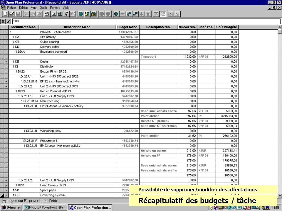 Récapitulatif des budgets / tâche