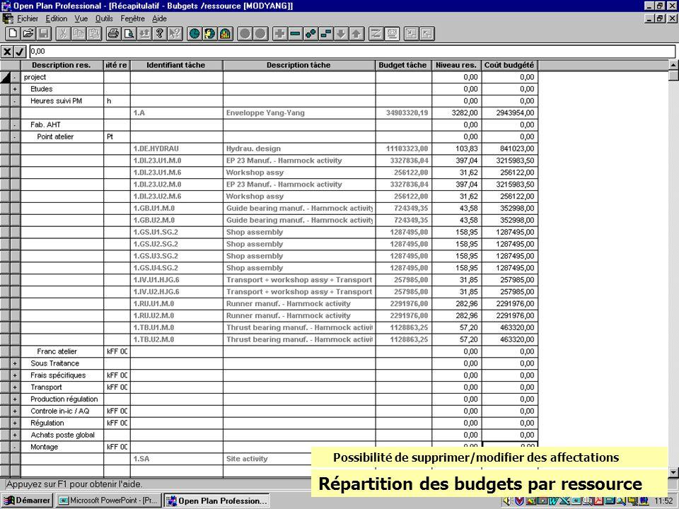 Répartition des budgets par ressource