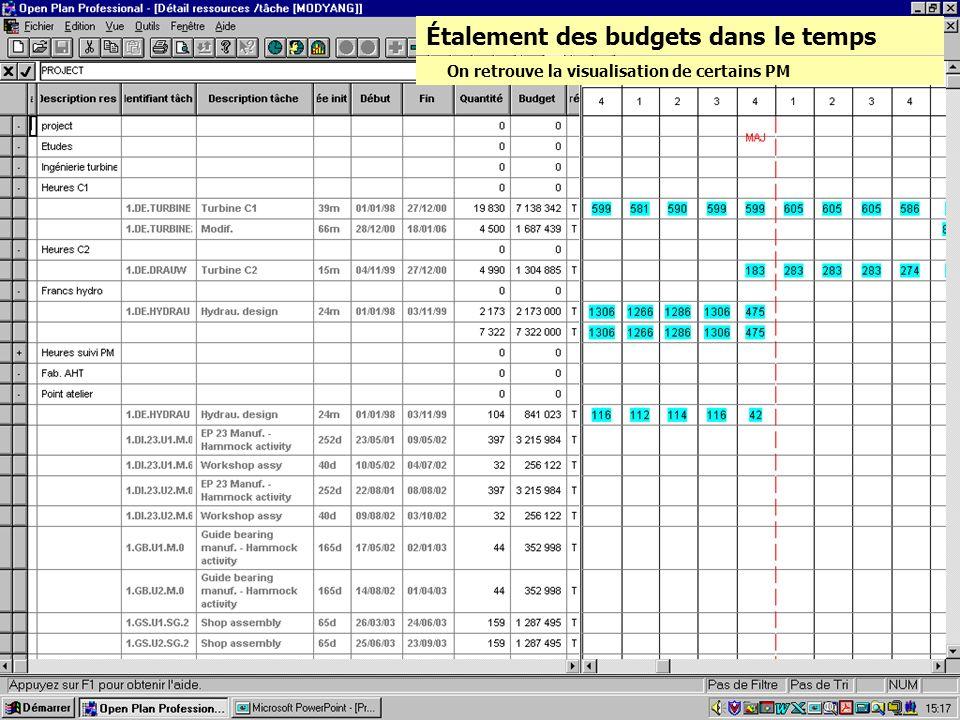 Étalement des budgets dans le temps