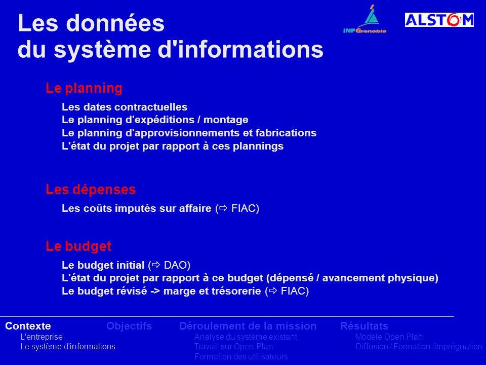 du système d informations