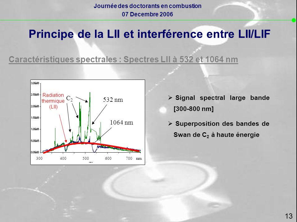 Principe de la LII et interférence entre LII/LIF