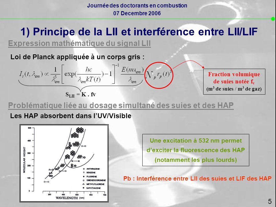 1) Principe de la LII et interférence entre LII/LIF
