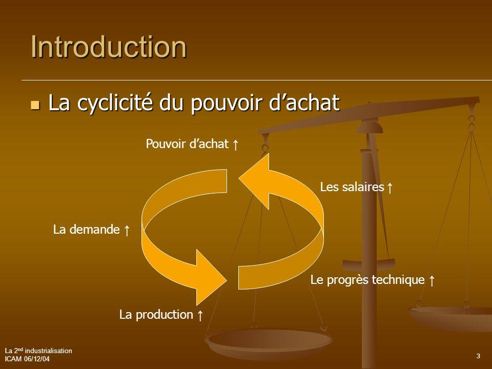 Introduction La cyclicité du pouvoir d'achat Pouvoir d'achat ↑