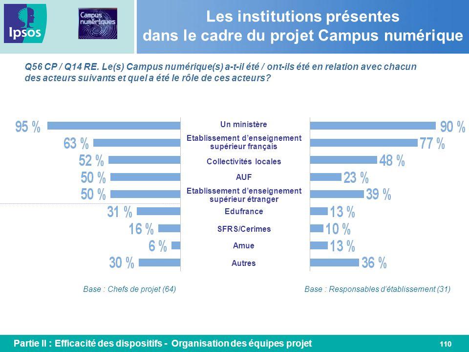 Les institutions présentes dans le cadre du projet Campus numérique