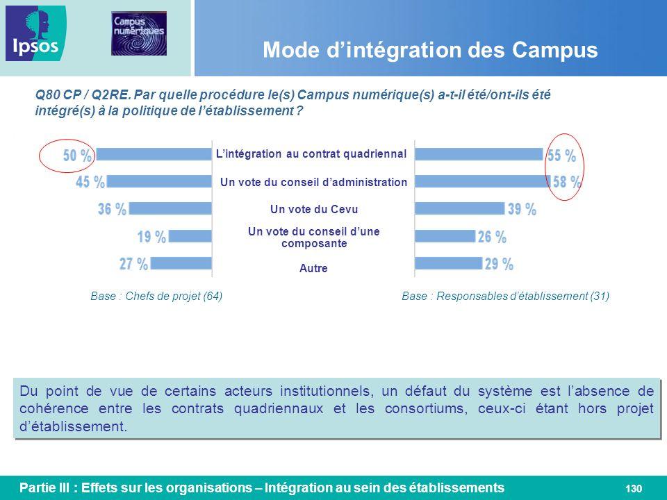 Mode d'intégration des Campus