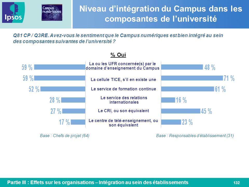 Niveau d'intégration du Campus dans les composantes de l'université