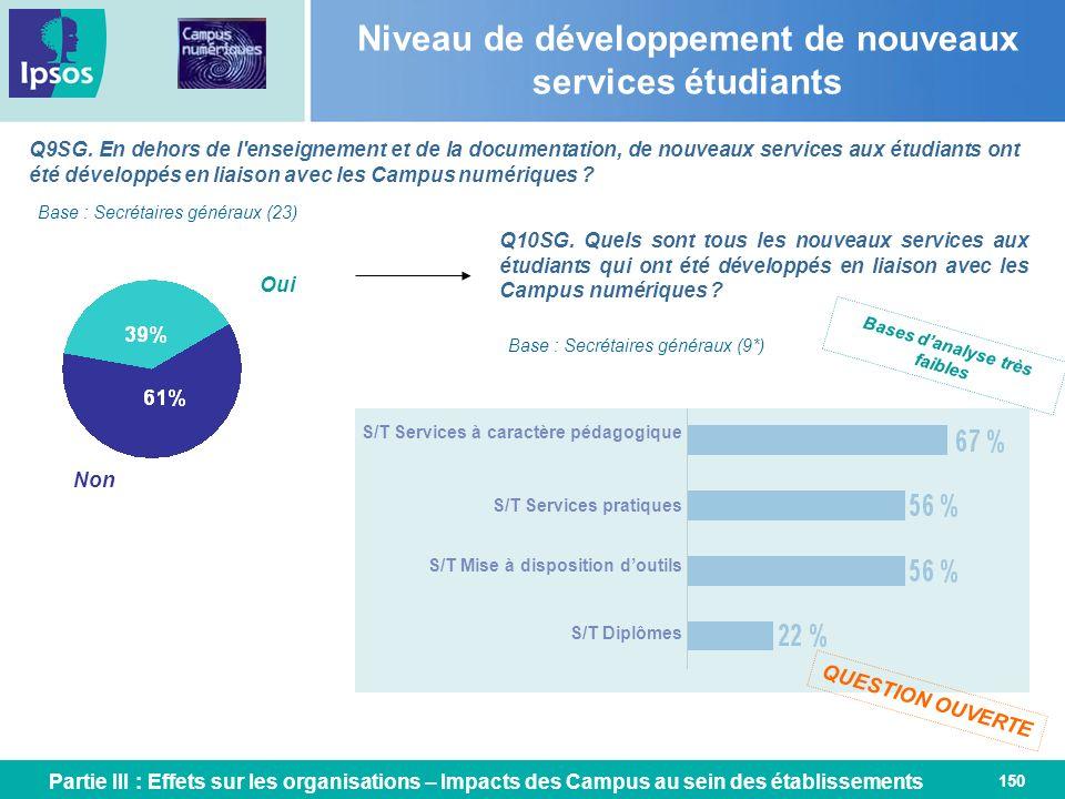 Niveau de développement de nouveaux services étudiants