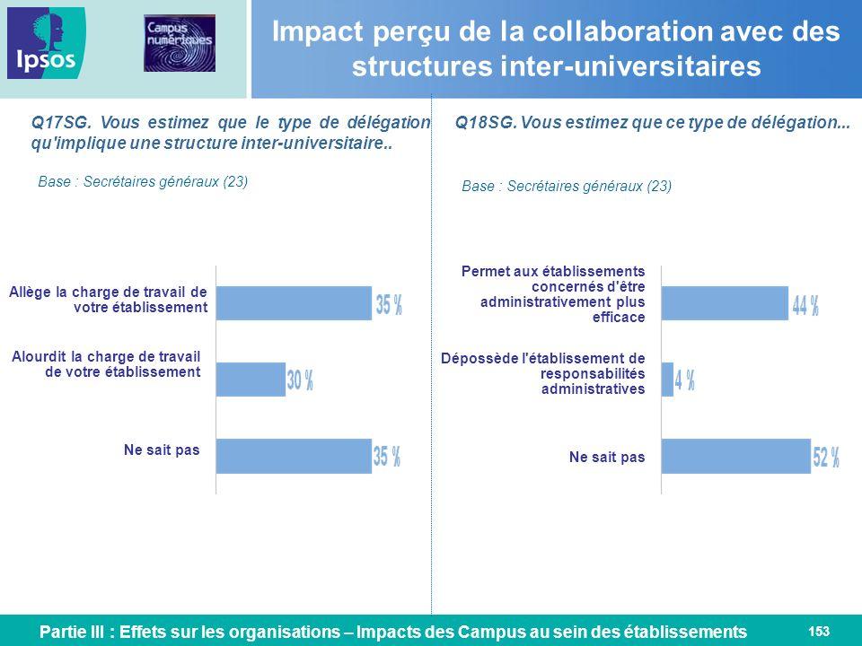 Impact perçu de la collaboration avec des structures inter-universitaires