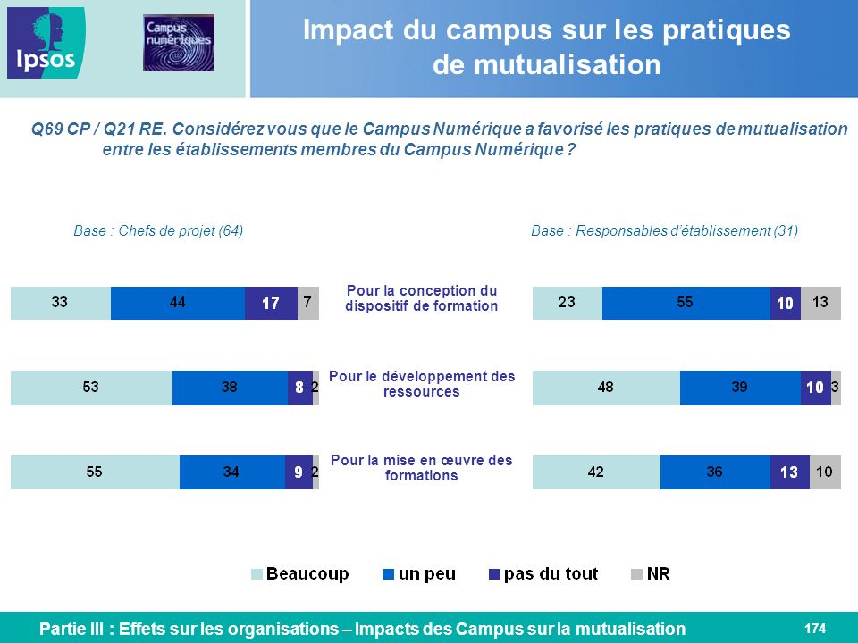 Impact du campus sur les pratiques de mutualisation