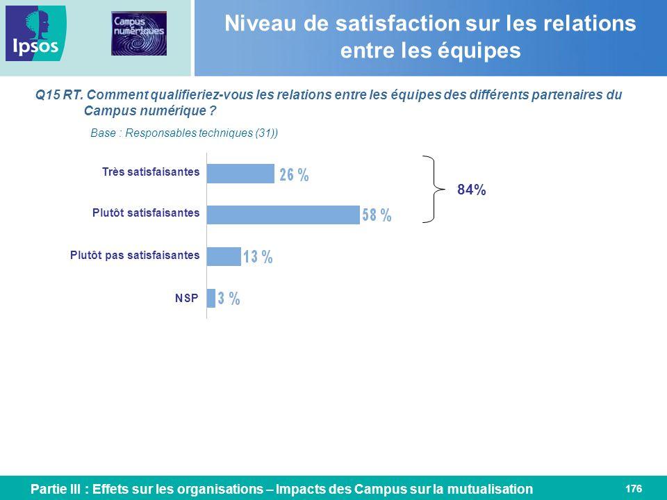 Niveau de satisfaction sur les relations entre les équipes