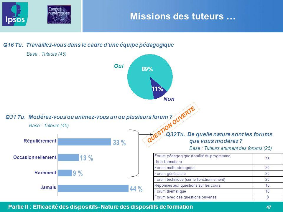 Missions des tuteurs … Q16 Tu. Travaillez-vous dans le cadre d'une équipe pédagogique. Base : Tuteurs (45)