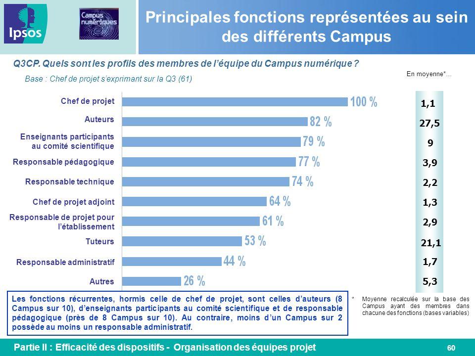 Principales fonctions représentées au sein des différents Campus