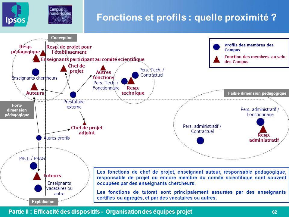 Fonctions et profils : quelle proximité