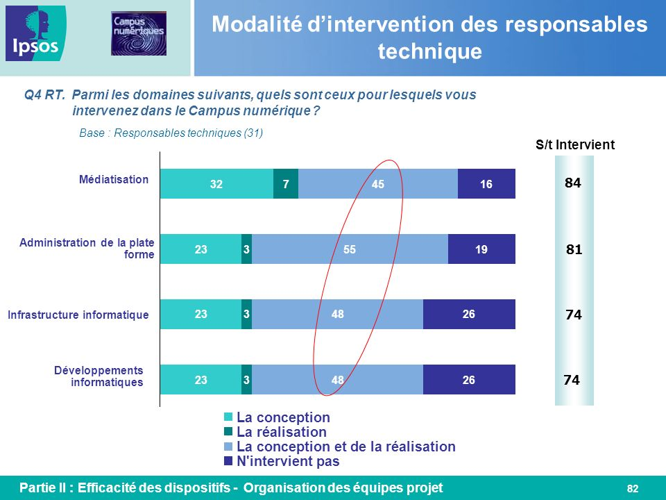 Modalité d'intervention des responsables technique