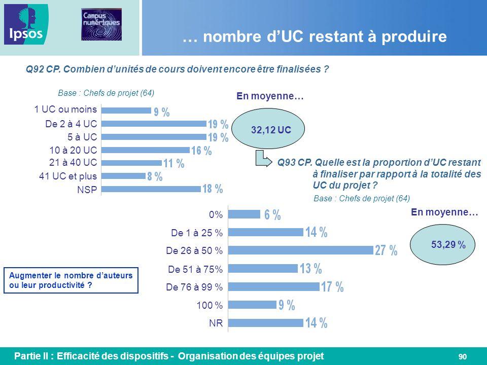 … nombre d'UC restant à produire