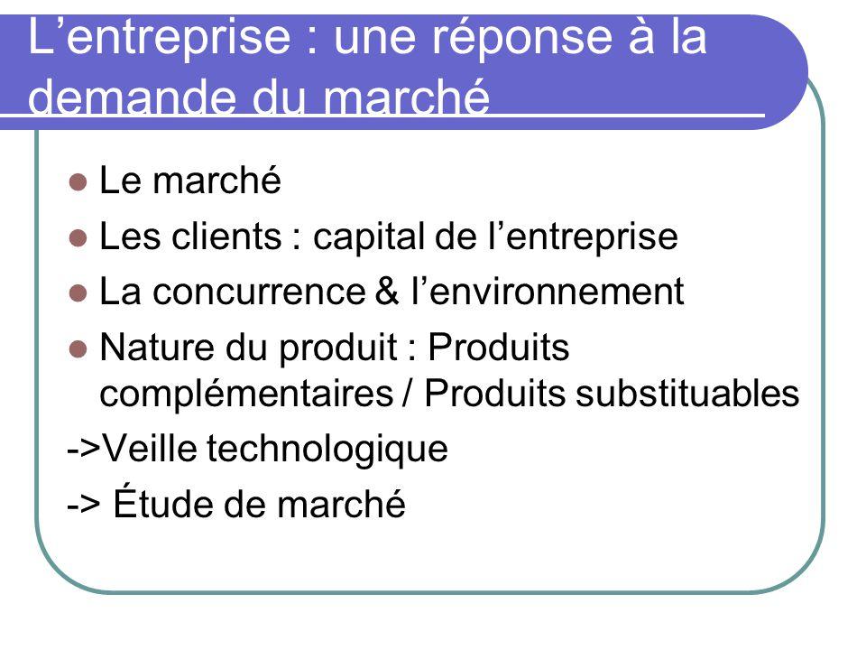 L'entreprise : une réponse à la demande du marché