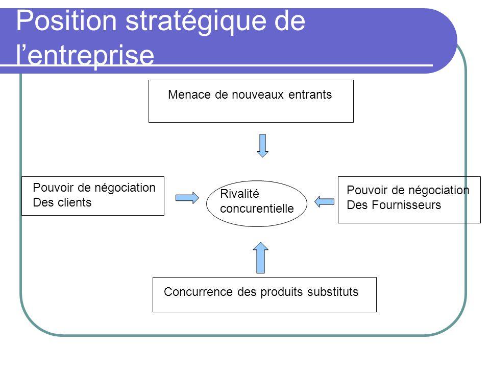 Position stratégique de l'entreprise