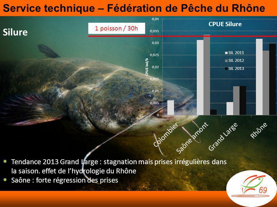 Service technique – Fédération de Pêche du Rhône