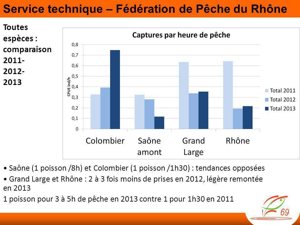Toutes espèces : comparaison 2011- 2012- 2013