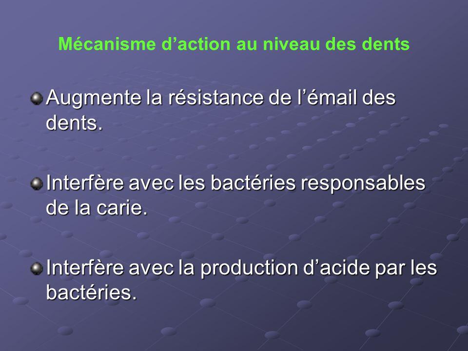 Mécanisme d'action au niveau des dents