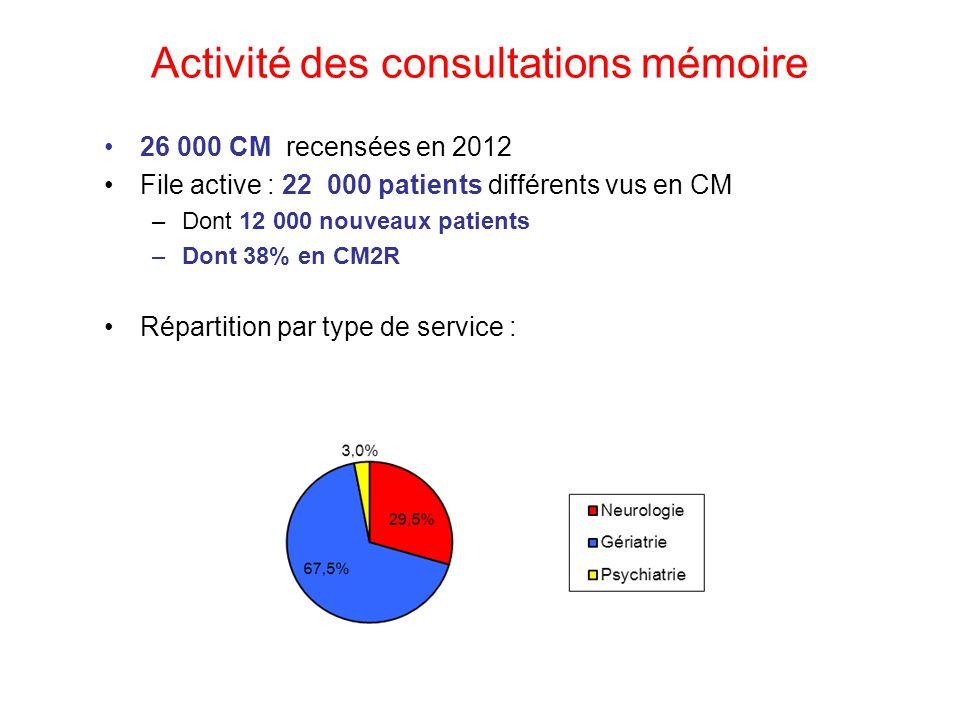 Activité des consultations mémoire