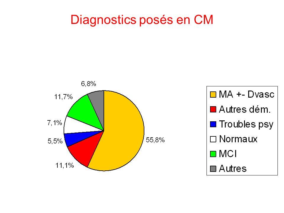 Diagnostics posés en CM
