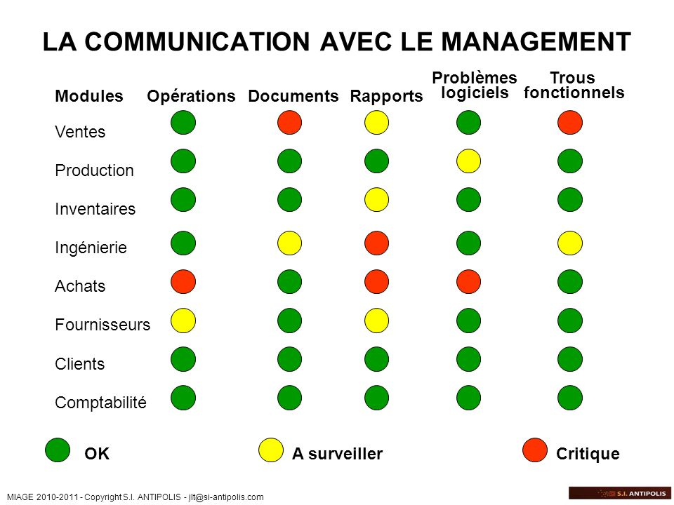 LA COMMUNICATION AVEC LE MANAGEMENT