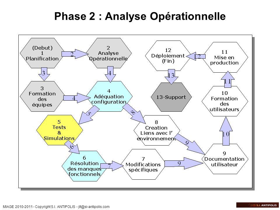 Phase 2 : Analyse Opérationnelle