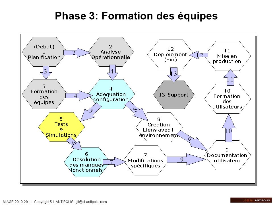 Phase 3: Formation des équipes