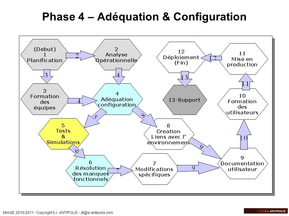 Phase 4 – Adéquation & Configuration