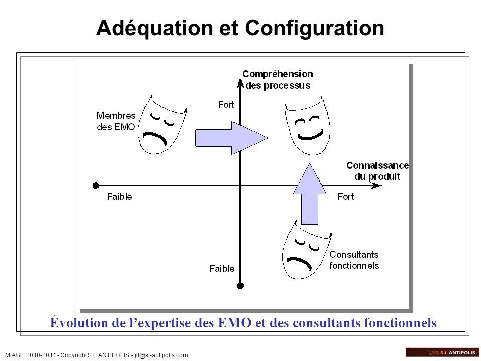 Adéquation et Configuration