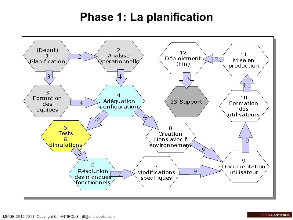 Phase 1: La planification