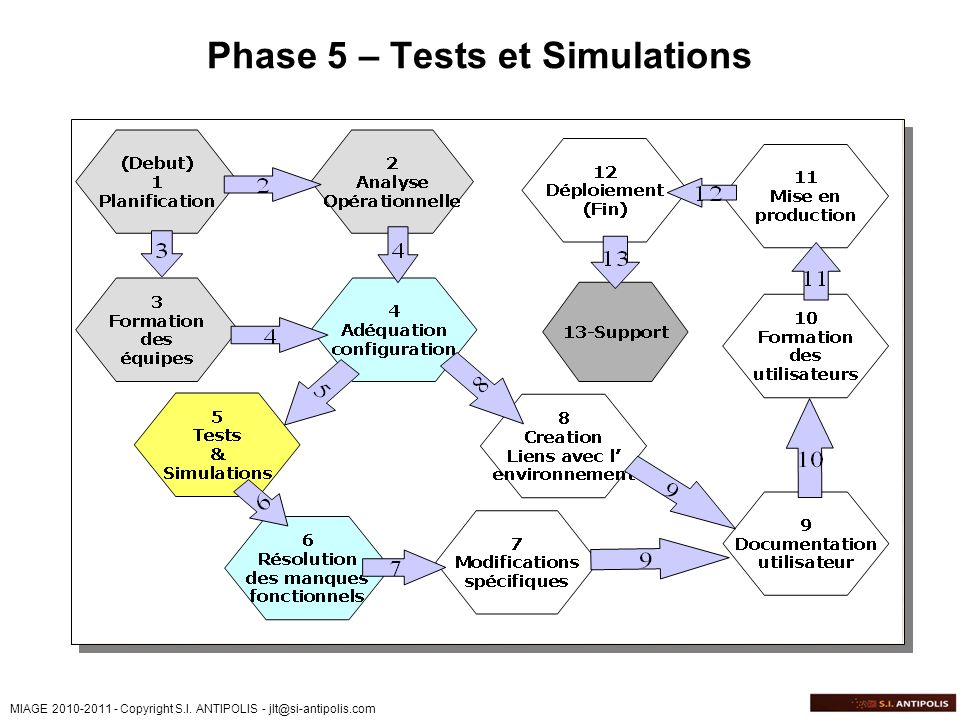Phase 5 – Tests et Simulations