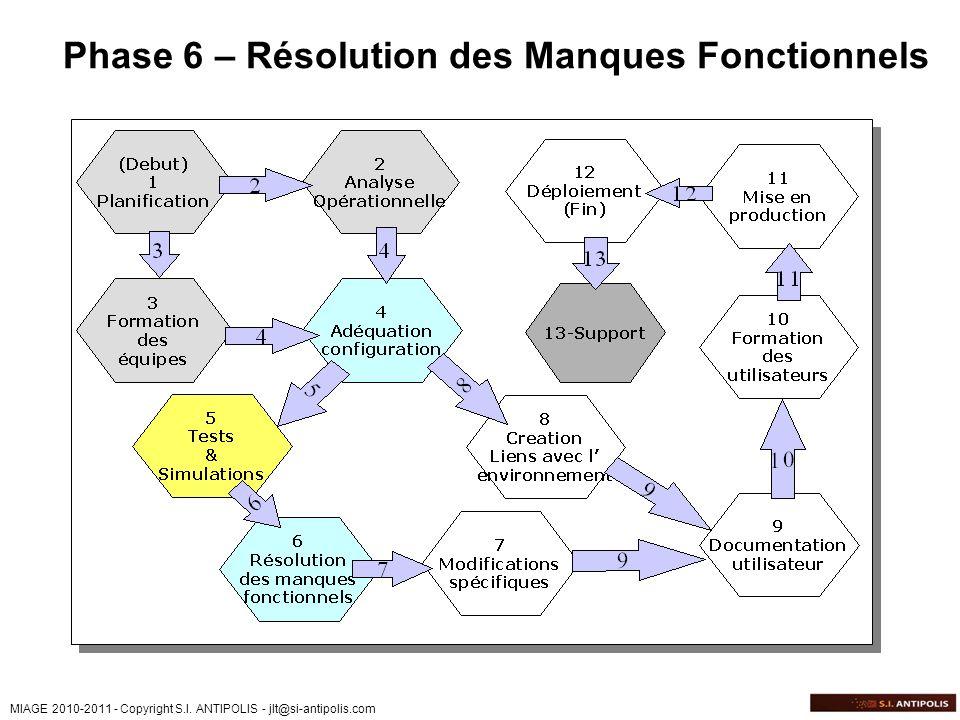 Phase 6 – Résolution des Manques Fonctionnels