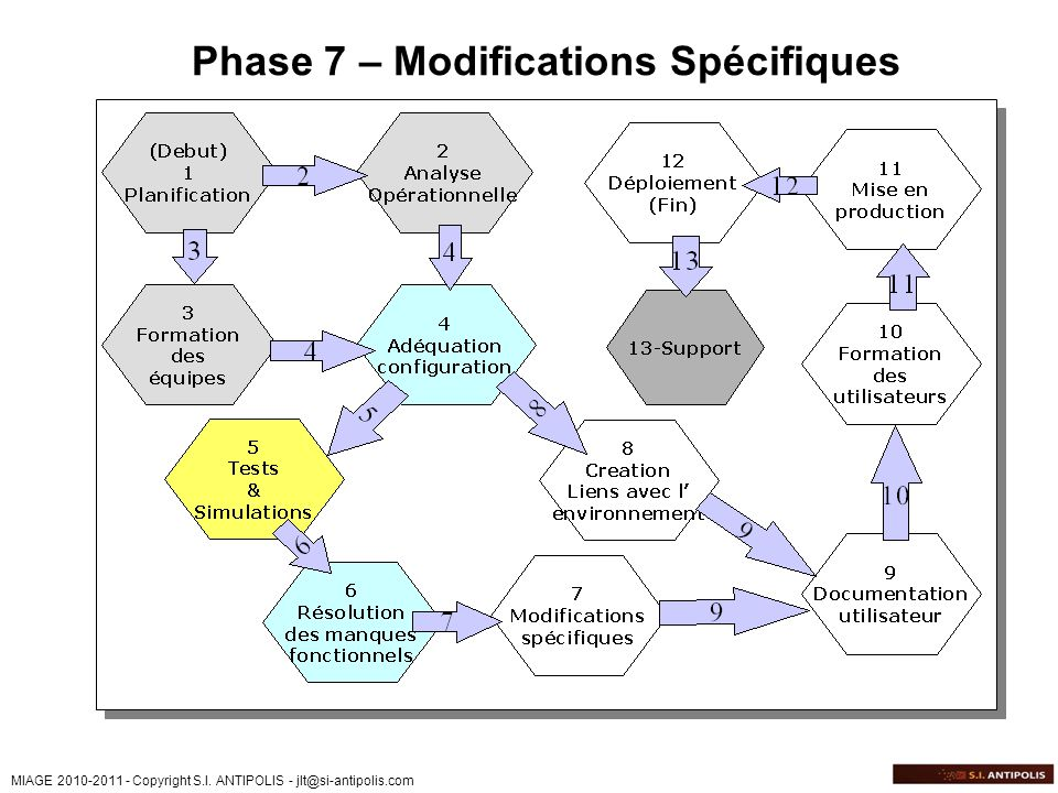 Phase 7 – Modifications Spécifiques