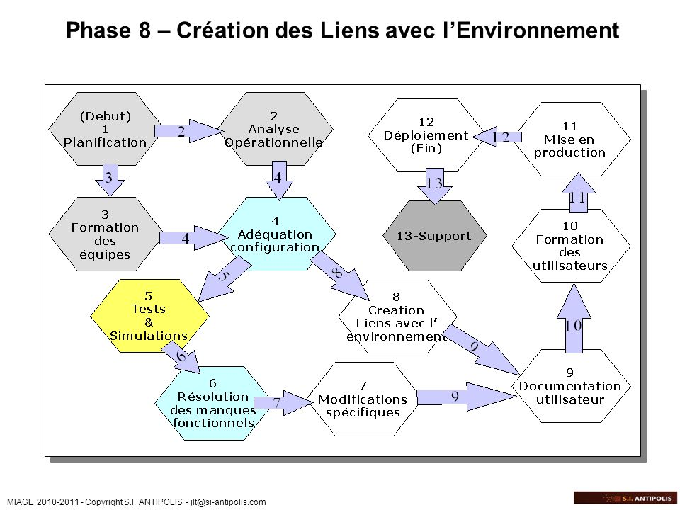 Phase 8 – Création des Liens avec l'Environnement