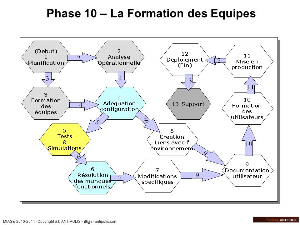 Phase 10 – La Formation des Equipes