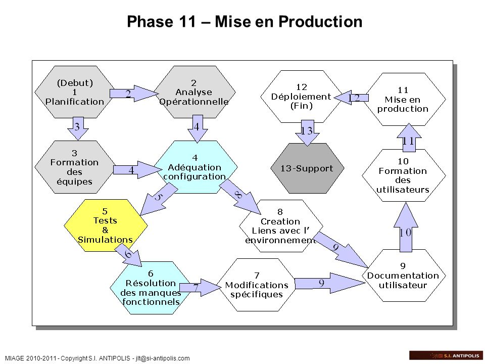 Phase 11 – Mise en Production