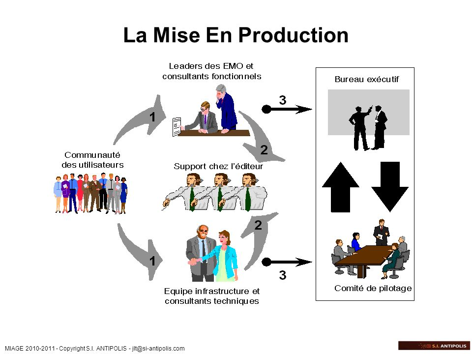 La Mise En Production