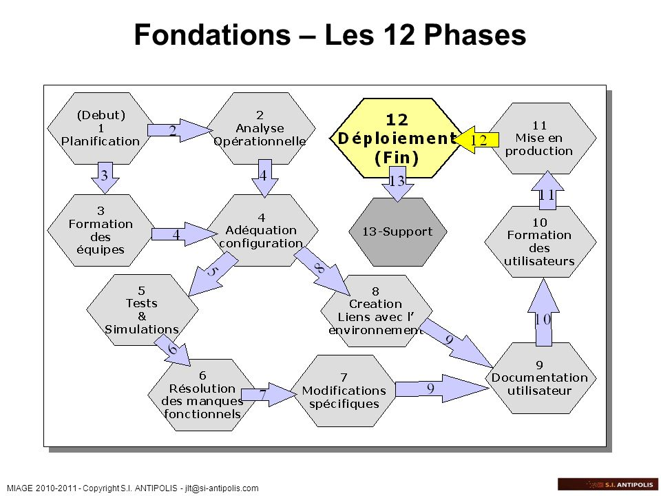 Fondations – Les 12 Phases